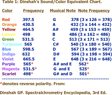 Table 1: Dinshah's Sound/Color Equivalent Chart.   Color         Frequency     Musical Note  Note Frequency   Red           397.5                G             378 (3 x 126 = 378)