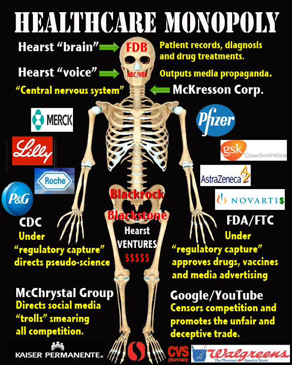 https://www.waronwethepeople.com/wp-content/uploads/2016/08/Healthcare-Monopoly-Skeleton.jpg